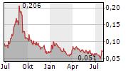 SITKA GOLD CORP Chart 1 Jahr