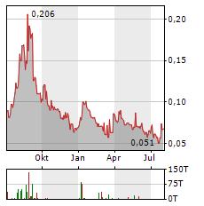 SITKA GOLD Aktie Chart 1 Jahr
