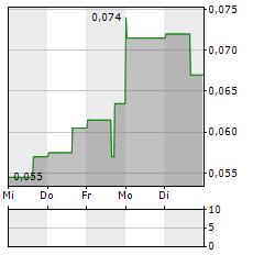 SITKA GOLD Aktie 5-Tage-Chart