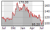 SIXT SE Chart 1 Jahr