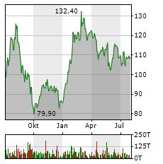 SIXT Aktie Chart 1 Jahr