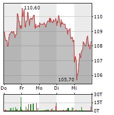 SIXT Aktie 1-Woche-Intraday-Chart