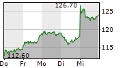 SIXT SE 1-Woche-Intraday-Chart