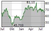 SIXT SE VZ Chart 1 Jahr