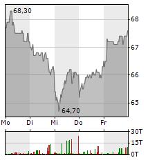 SIXT SE VZ Aktie 5-Tage-Chart