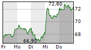 SIXT SE VZ 1-Woche-Intraday-Chart