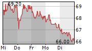 SIXT SE VZ 5-Tage-Chart