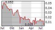 SIXTH WAVE INNOVATIONS INC Chart 1 Jahr