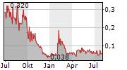 SIXTY NORTH GOLD MINING LTD Chart 1 Jahr