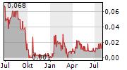 SIXTY SIX CAPITAL INC Chart 1 Jahr