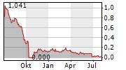 SIYATA MOBILE INC Chart 1 Jahr