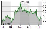 SJW GROUP Chart 1 Jahr