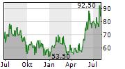 SK HYNIX INC GDR Chart 1 Jahr