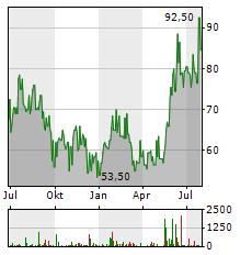 SK HYNIX Aktie Chart 1 Jahr