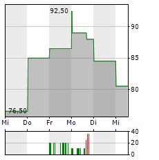SK HYNIX Aktie 5-Tage-Chart