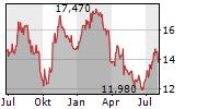 SKANSKA AB Chart 1 Jahr