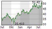 SKECHERS USA INC Chart 1 Jahr