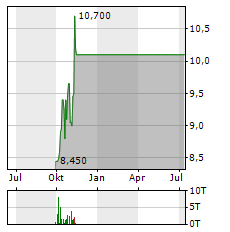 SKEENA RESOURCES Aktie Chart 1 Jahr