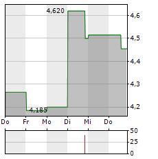 SKEENA RESOURCES Aktie 1-Woche-Intraday-Chart