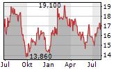 SKF AB A Chart 1 Jahr