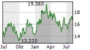 SKF AB B Chart 1 Jahr