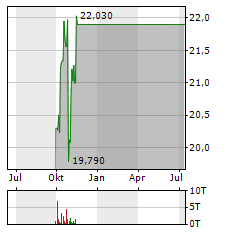 SKF AB B Aktie Chart 1 Jahr