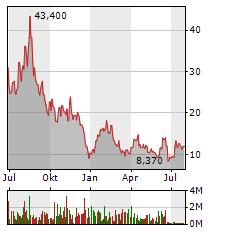 SKILLZ Aktie Chart 1 Jahr