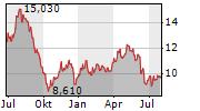 SKISTAR AB Chart 1 Jahr