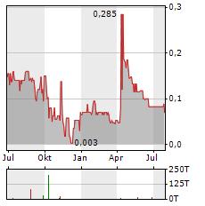 SKRR EXPLORATION Aktie Chart 1 Jahr