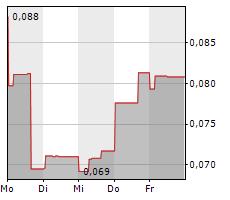 SKRR EXPLORATION INC Chart 1 Jahr
