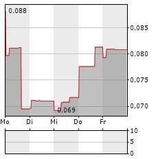 SKRR EXPLORATION Aktie 5-Tage-Chart