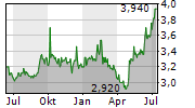 SKY PERFECT JSAT HOLDINGS INC Chart 1 Jahr