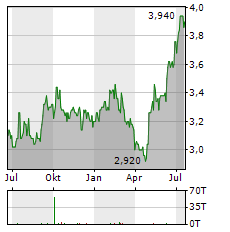 SKY PERFECT JSAT Aktie Chart 1 Jahr
