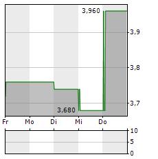 SKY PERFECT JSAT Aktie 5-Tage-Chart