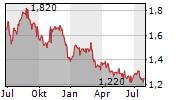 SKYCITY ENTERTAINMENT GROUP LIMITED Chart 1 Jahr