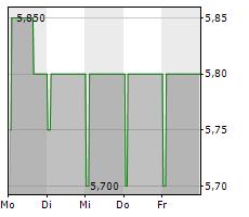 SM WIRTSCHAFTSBERATUNGS AG Chart 1 Jahr