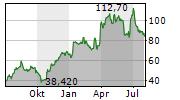 SMA SOLAR TECHNOLOGY AG Chart 1 Jahr