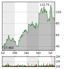 SMA SOLAR Aktie Chart 1 Jahr