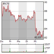 SMA SOLAR Aktie 5-Tage-Chart