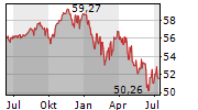 SMART-INVEST HELIOS AR-B Chart 1 Jahr