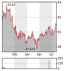 SMART-INVEST HELIOS AR-B Aktie Chart 1 Jahr