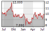 SMART METERING SYSTEMS PLC Chart 1 Jahr