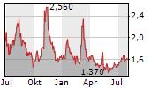 SMART SAND INC Chart 1 Jahr