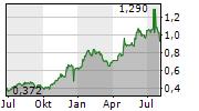SMARTPAY HOLDINGS LTD Chart 1 Jahr
