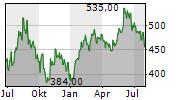 SMC CORPORATION Chart 1 Jahr