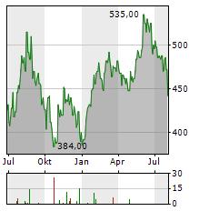 SMC Aktie Chart 1 Jahr