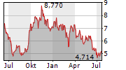 SMCP SAS Chart 1 Jahr