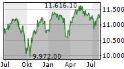 SMI Chart 1 Jahr