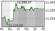 SMI 5-Tage-Chart