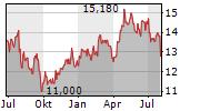 SMITH & NEPHEW PLC Chart 1 Jahr